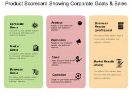 Product Scorecard Showing Corporate Goals And Sales