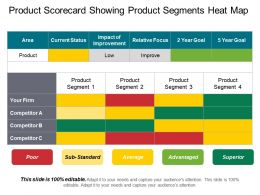 Product Scorecard Showing Product Segments Heat Map