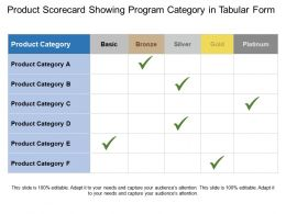 Product Scorecard Showing Program Category In Tabular Form