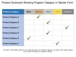 Product Scorecard Showing Program Category In Tabular Form