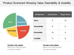 Product Scorecard Showing Value Desirability And Usability