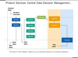 Product Services Central Data Decision Management System Software