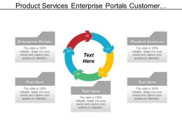 Product Services Enterprise Portals Customer Relationship Process Automation Cpb