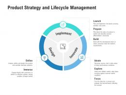 Product Strategy And Lifecycle Management Competitor Analysis Product Management Ppt Rules