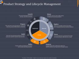 Product Strategy And Lifecycle Management Product Category Attractive Analysis Ppt Topics