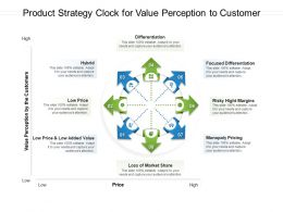 Product Strategy Clock For Value Perception To Customer