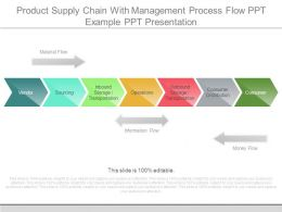 Product Supply Chain With Management Process Flow Ppt Example Ppt Presentation