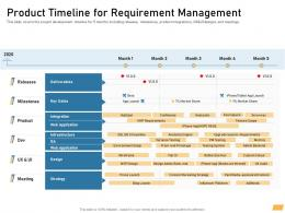 Product Timeline For Requirement Management Ppt Powerpoint Presentation File Skills