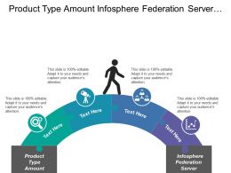 Product Type Amount Infosphere Federation Server Security Access