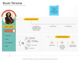 Product USP Buyer Persona Ppt Powerpoint Presentation Model Graphic Images