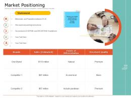 Product USP Market Positioning Ppt Powerpoint Presentation Show Good