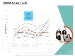 Product USP Market Share Figures Ppt Powerpoint Presentation Gallery Design Ideas