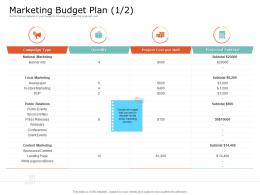 Product USP Marketing Budget Plan Events Ppt Powerpoint Presentation Infographic