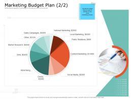 Product USP Marketing Budget Plan Sales Ppt Powerpoint Presentation File Master Slide