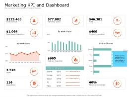 Product USP Marketing KPI And Dashboard Ppt Powerpoint Presentation Pictures Design