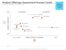 Product USP Product Offerings Assessment Process Contd Low Ppt Powerpoint Templates