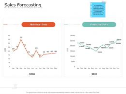 Product USP Sales Forecasting Ppt Powerpoint Presentation Inspiration Diagrams