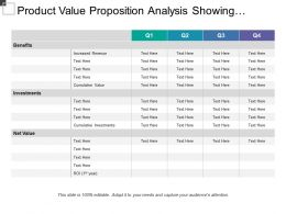 Product Value Proposition Analysis Showing Benefits And Net Value