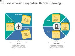 Product Value Proposition Canvas Showing Product Benefits And Features