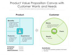 Product Value Proposition Canvas With Customer Wants And Needs