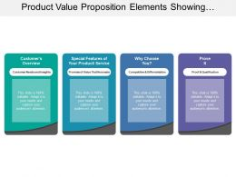 Product Value Proposition Elements Showing Product Features