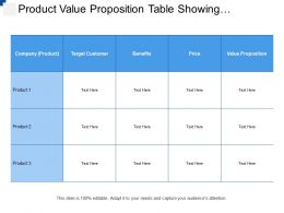 Product Value Proposition Table Showing Product Benefits And Price