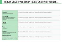 Product Value Proposition Table Showing Product Category And Value Proposition