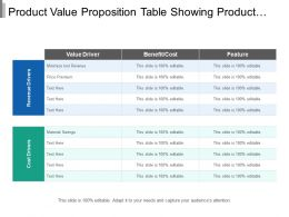 Product Value Proposition Table Showing Product Value Driver
