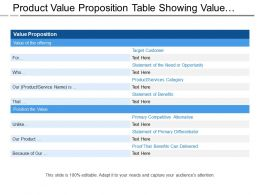 Product Value Proposition Table Showing Value Offering