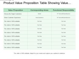 Product Value Proposition Table Showing Value Proposition Statement