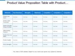 Product Value Proposition Table With Product Features And Quality