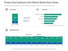 Product View Dashboard With Different Market Share Trends Powerpoint Template