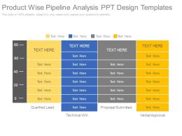 Product Wise Pipeline Analysis Ppt Design Templates