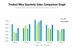 Product Wise Quarterly Sales Comparison Graph