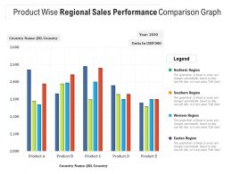 Product Wise Regional Sales Performance Comparison Graph