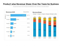 Product Wise Revenue Share Over The Years For Business