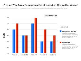 Product Wise Sales Comparison Graph Based On Competitor Market