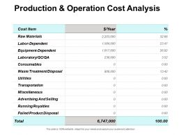 Production And Operation Cost Analysis Advertising Ppt Powerpoint Presentation Pictures