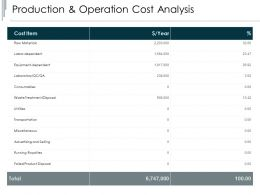 Production And Operation Cost Analysis Consumables Ppt Powerpoint Slides