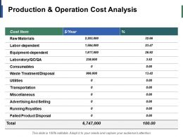 Production And Operation Cost Analysis Ppt Infographic Template Example Introduction