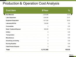 Production And Operation Cost Analysis Ppt Model
