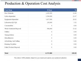 Production And Operation Cost Analysis Ppt Professional Introduction