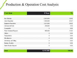 Production And Operation Cost Analysis Ppt Slide Examples