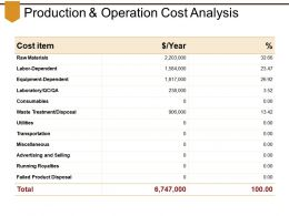 Production And Operation Cost Analysis Presentation Outline
