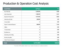 Production And Operation Cost Analysis Raw Materials Powerpoint Slides
