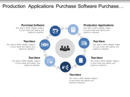 Production Applications Purchase Software Purchase Hardware Install Hardware