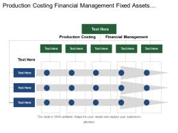 Production Costing Financial Management Fixed Assets Expense Management