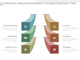 Production Lifecycle Administration Template Presentation Deck