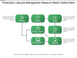 Production Lifecycle Management Measure Report Detect Rank