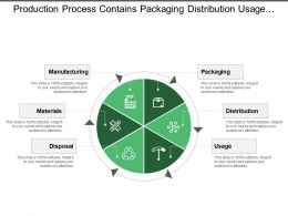 Production Process Contains Packaging Distribution Usage Disposal Materials And Manufacturing